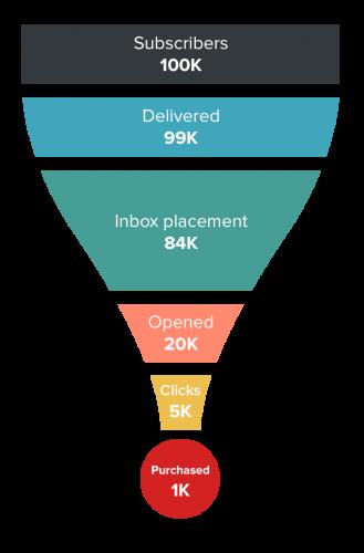 email marketing funnel in kenya