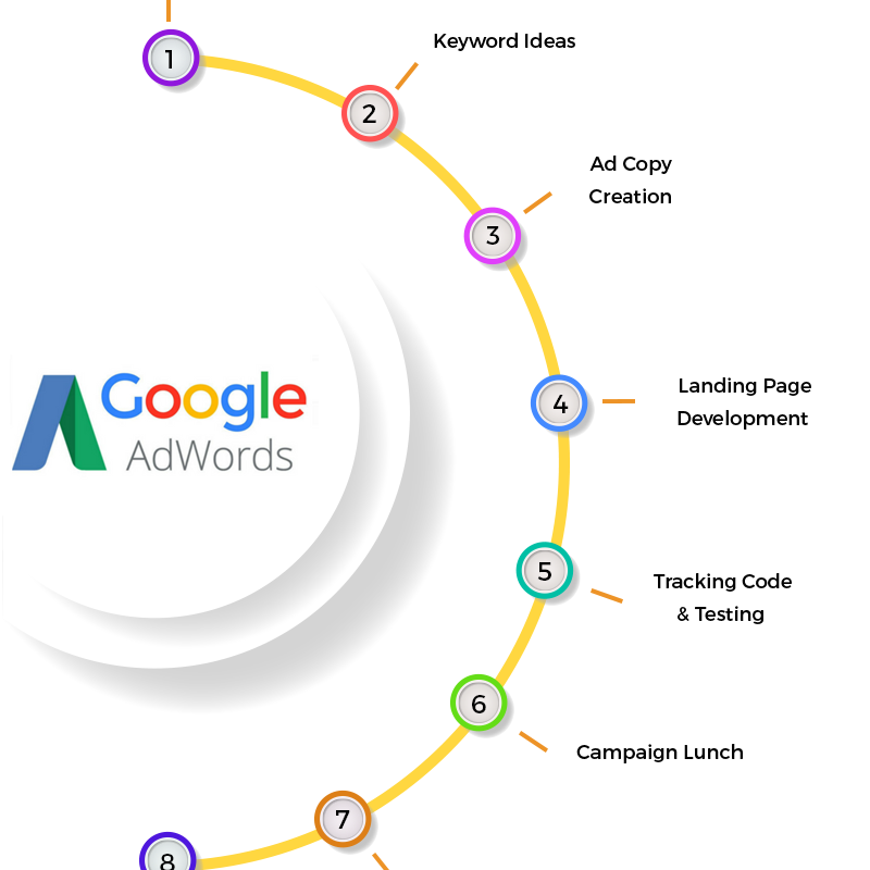 google adwords advertising and management in kenya